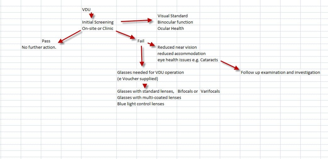 VDU Process