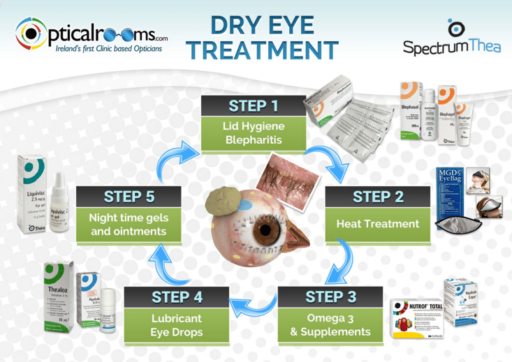 Dr-_Eye_treatment