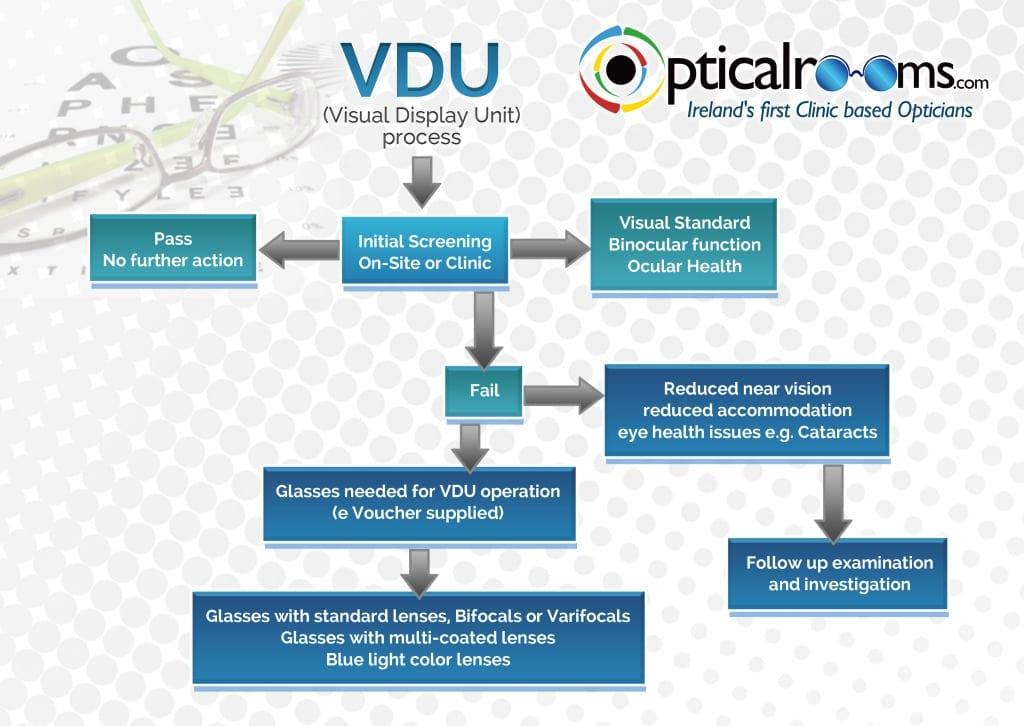 VDU Flow Chart