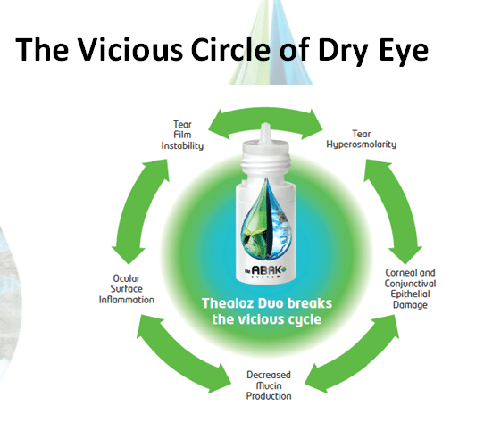 Dry eye cycle